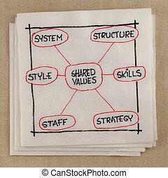 7s, modelo, para, organizativo, cultura, análisis, y, desarrollo