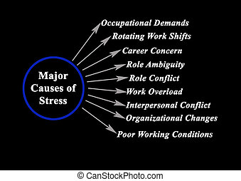 9, главный, causes, стресс