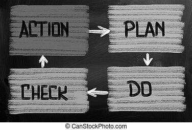 ação, plano, conceito