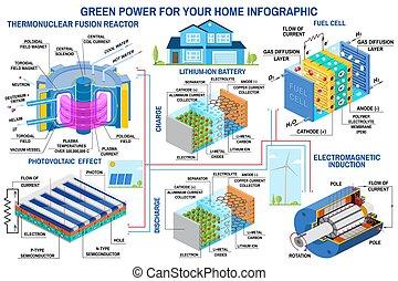 aérogénérateur, vector., infographic, panneau, génération, batterie, cellule, solaire, réacteur, carburant, fusion, puissance verte