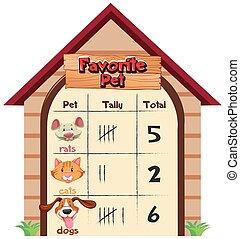 A chart of favorite pet