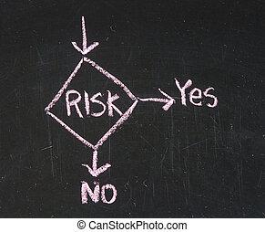 A close up of a risk management flow chart