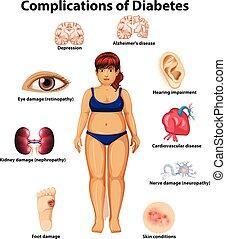 A Complications of Diabetes