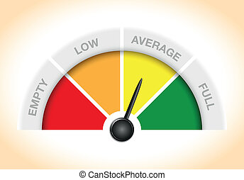 a gauge showing empty low average and full