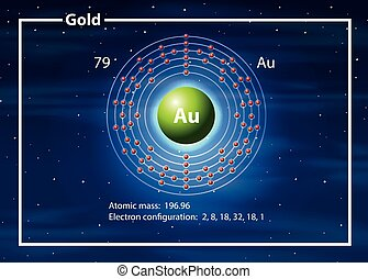 A Gold Element diagram
