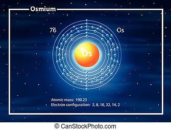 A Osmium Element diagram