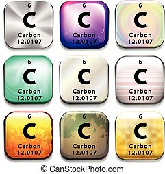 A periodic table showing Carbon