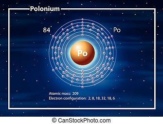 A Polonium Element diagram