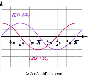 A visual representation of the function cosine