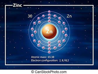 A zinc atom diagram
