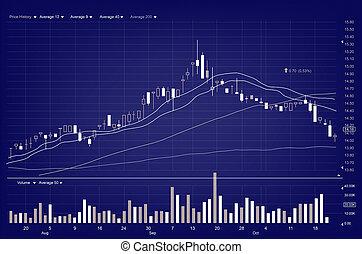 aandelenmarkt grafiek