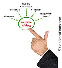 aangrijpen, wat, beslissing maken