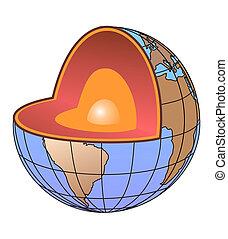 aarde kern