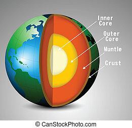 aarde, structuur
