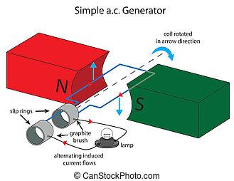 abbildung, von, einfache , abwechseln, strömung, generator