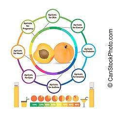 abricot, surprenant, santé, avantages