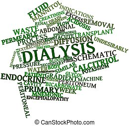 Abstract word cloud for Dialysis with related tags and terms