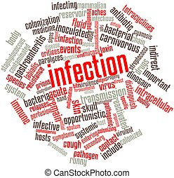 Infection - Abstract word cloud for Infection with related...