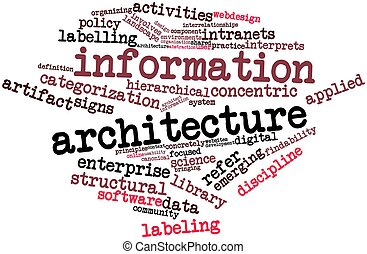 Abstract word cloud for Information architecture with related tags and terms
