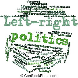 Left-right politics - Abstract word cloud for Left-right...