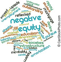 Negative equity - Abstract word cloud for Negative equity...
