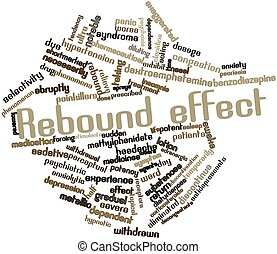Abstract word cloud for Rebound effect with related tags and terms