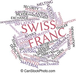 Abstract word cloud for Swiss franc with related tags and terms