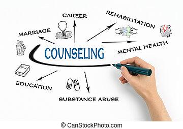 abus mental, counseling., carrière, santé, concept, mariage...