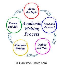 Academic writing process