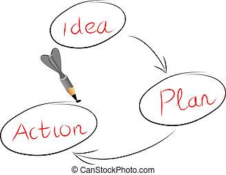 acción, idea
