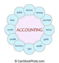 Accounting Circular Word Concept - Accounting concept...