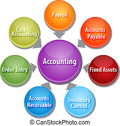 Accounting systems business diagram illustration