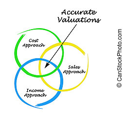 Accurate Valuations
