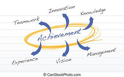 achievement concept diagram