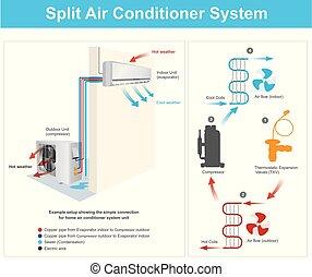 acondicionador, aire, sistema, dividir