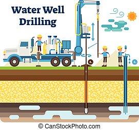 acqua bene, perforazione, vettore, illustrazione, diagramma, con, perforazione, processo, macchinario, apparecchiatura, e, workers.