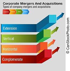 acquisitions, korporativ, tabelle, fusionen