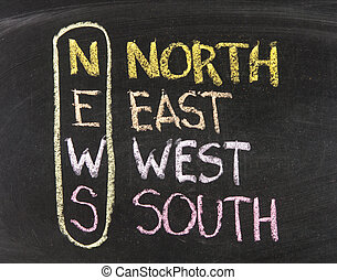 Acronym of News - North, East, West, South