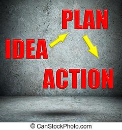 actie, beton, idee, muur, plan