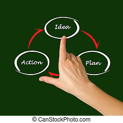 actie, plan, idee, cyclus