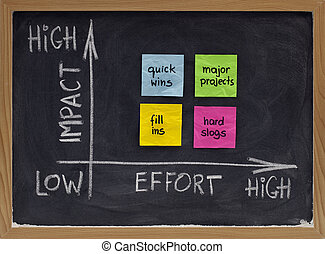 project management concept - action matrix representing potential impact for invested efforts; white chalk handwriting and drawing, color sticky notes on blackboard