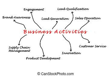 actividades, empresa / negocio