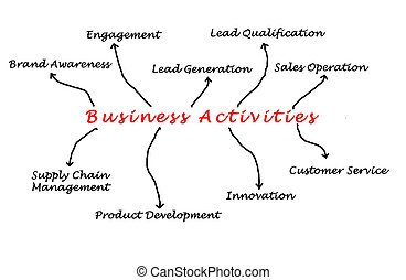 activités, business