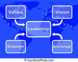 actuación, diagrama, animar, liderazgo, valores, autorizar, ...