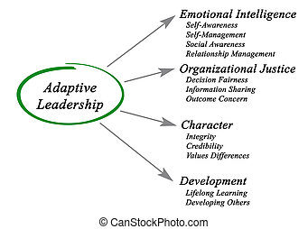 adaptatif, diagramme, direction