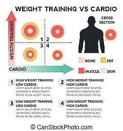 addestramento, vs, cardio, peso