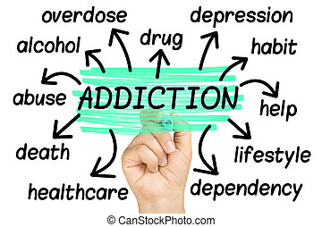 Addiction Word Cloud tag cloud isolated