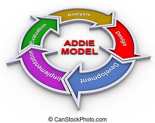 Addie model