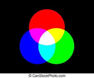 additif, couleur, cmyk, rgb, backgrounds., modèle