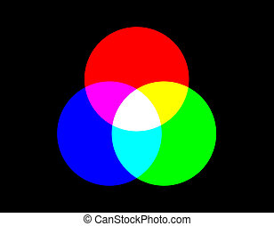 additive colour model backgrounds. RGB with CMYK